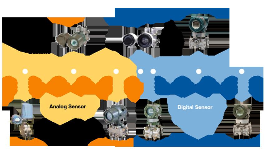 横河变送器发展历程